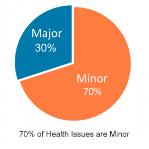 Most healthcare issues are minor
